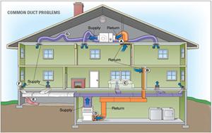 Šildymo sistemos ortakinės